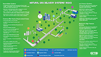 Natural Gas Delivery Systems' Risks