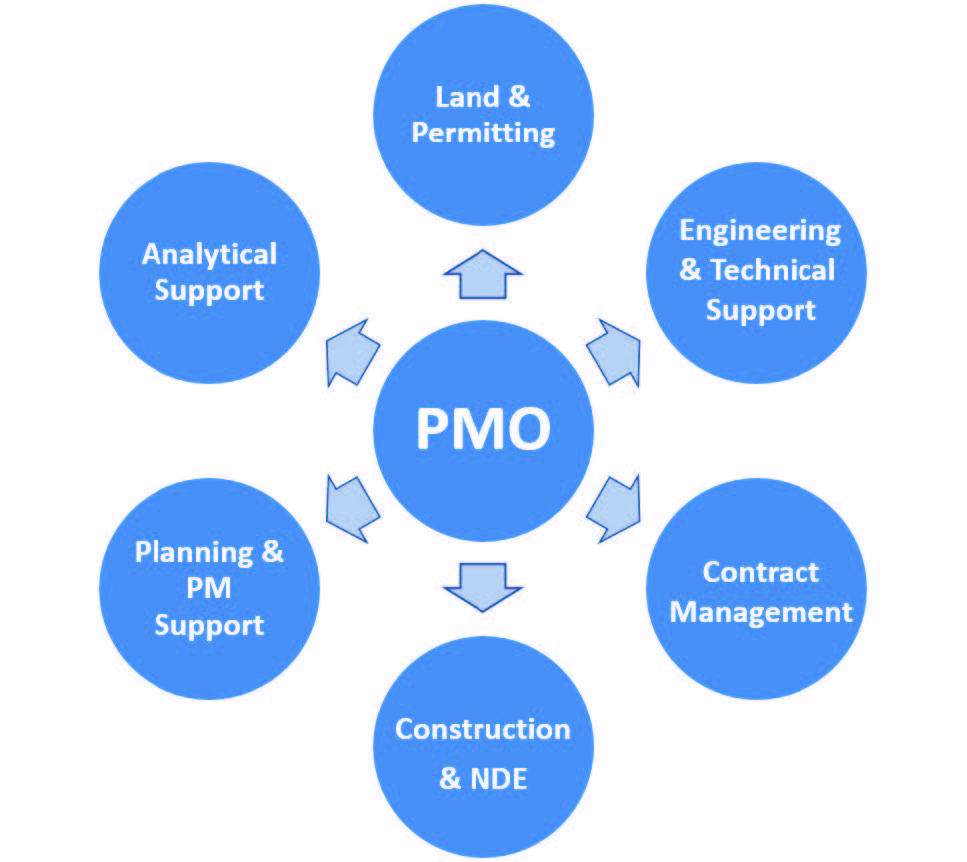 Digs PMO graphic showing benefits
