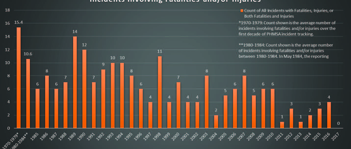 Graphic showing the number of pipeline incidents